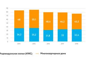 Рынок жилья в России: проблемы и перспективы