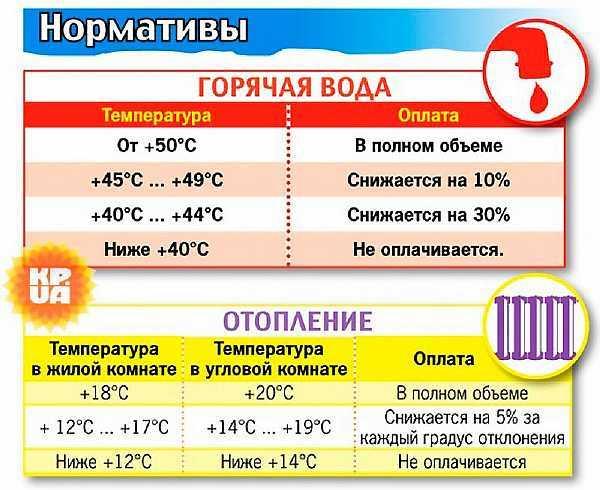 Температура горячей воды в кране по нормативу 2020 (СНиП)