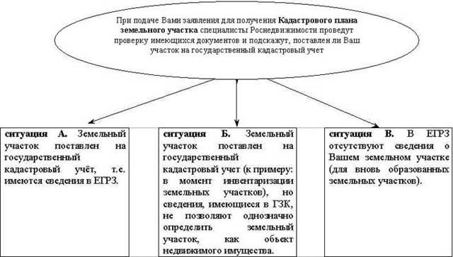 Особенности договора купли-продажи жилого дома с земельным участком