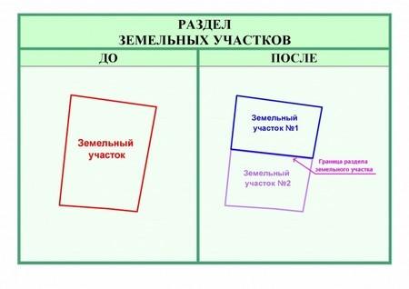 Перераспределение земельных участков между двумя собственниками