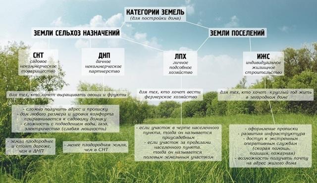 Категории земель и виды разрешенного использования земельных участков