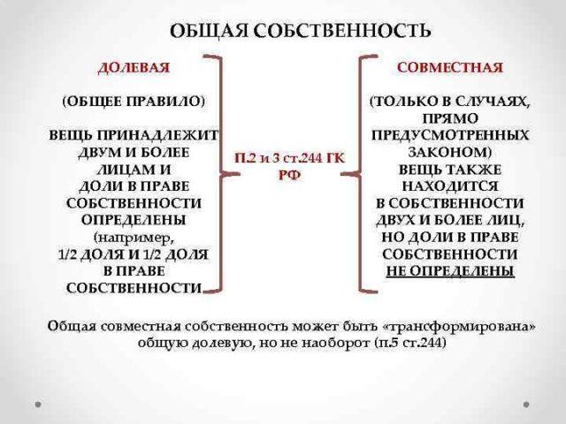 Отличия долевой и совместной собственности в РФ