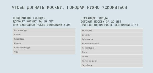 Вниманию жителей городов Москва, Санкт-Петербург, Казань и Сочи!