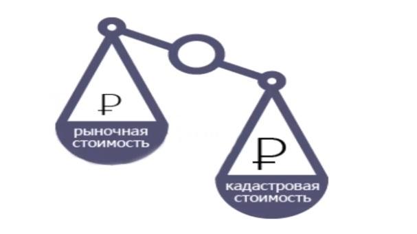 Кадастровая и рыночная цена земли в Российской Федерации
