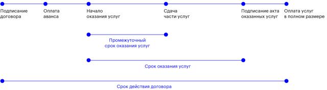 Договор возмездного оказания услуг: образец, бланк, скачать