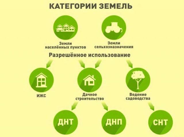 Виды разрешенного использования земель сельхозназначения 2020