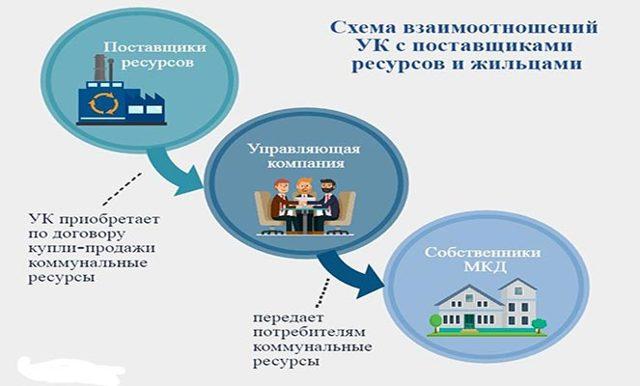 Смена управляющей компании многоквартирного дома: порядок