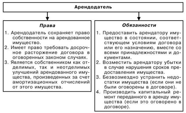 Договор аренды комнаты между физическими лицами