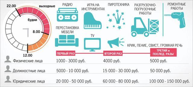 До скольки можно шуметь в будни по закону в РФ?
