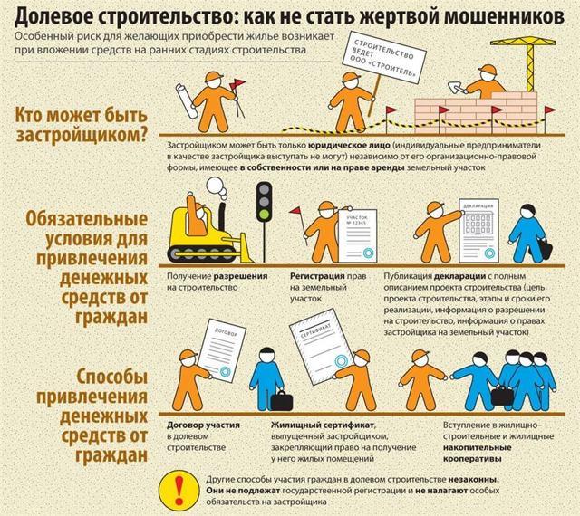 Переуступка прав требования по договору долевого участия